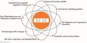 bmbg consult - das EFQM Modell